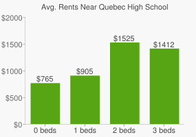 Graph of average rent prices for Quebec High School