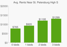 Graph of average rent prices for St. Petersburg High School