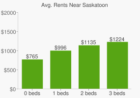 Graph of average rent prices for Saskatoon