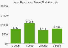 Graph of average rent prices for Metro Blvd Alternative High School