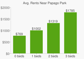 Graph of average rent prices for Papago Park