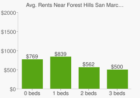 Graph of average rent prices for Forest Hills San Marcos