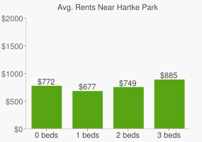 Graph of average rent prices for Hartke Park