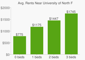 Graph of average rent prices for University of North Florida