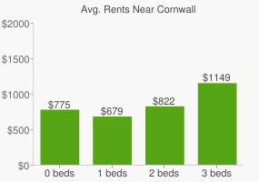 Graph of average rent prices for Cornwall