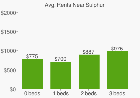 Graph of average rent prices for Sulphur