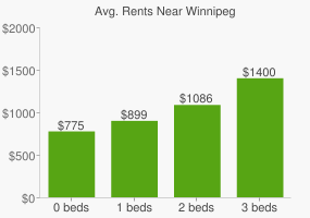 Graph of average rent prices for Winnipeg
