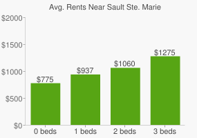 Graph of average rent prices for Sault Ste. Marie