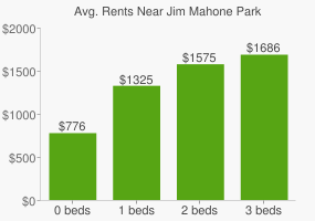Graph of average rent prices for Jim Mahone Park