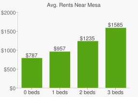 Graph of average rent prices for Mesa