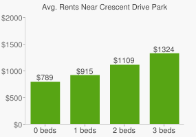 Graph of average rent prices for Crescent Drive Park