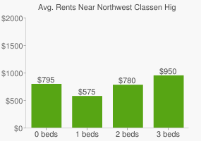Graph of average rent prices for Northwest Classen High School
