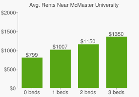 Graph of average rent prices for McMaster University