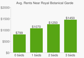 Graph of average rent prices for Royal Botanical Gardens