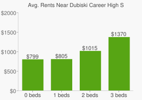 Graph of average rent prices for Dubiski Career High School