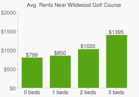 Graph of average rent prices for Wildwood Golf Course