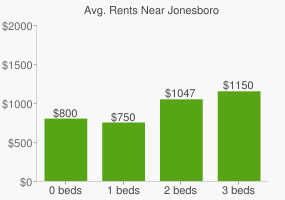 Graph of average rent prices for Jonesboro