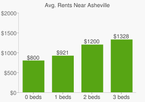 Graph of average rent prices for Asheville