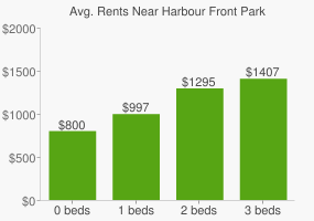 Graph of average rent prices for Harbour Front Park