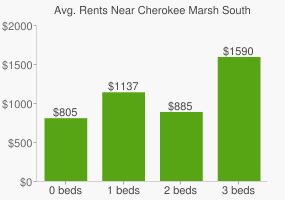 Graph of average rent prices for Cherokee Marsh South Unit