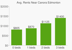 Graph of average rent prices for Canora Edmonton
