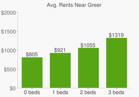 Graph of average rent prices for Greer