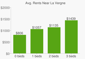 Graph of average rent prices for La Vergne