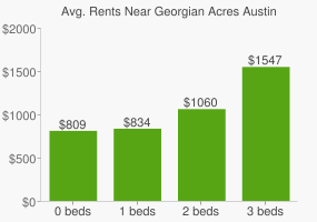 Graph of average rent prices for Georgian Acres Austin