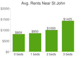 Graph of average rent prices for St John