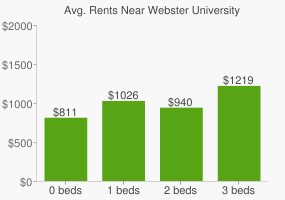 Graph of average rent prices for Webster University