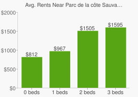 Graph of average rent prices for Parc de la côte Sauvageau