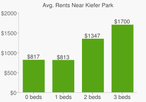 Graph of average rent prices for Kiefer Park