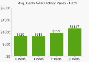 Graph of average rent prices for Hickory Valley - Hamilton Place Chattanooga