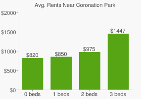 Graph of average rent prices for Coronation Park