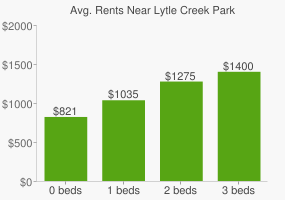 Graph of average rent prices for Lytle Creek Park