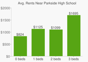 Graph of average rent prices for Parkside High School