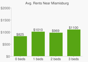 Graph of average rent prices for Miamisburg