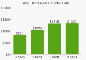 Graph of average rent prices for Churchill Park