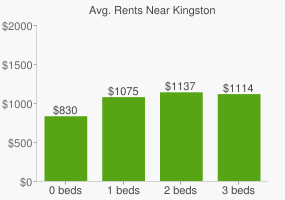 Graph of average rent prices for Kingston