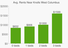 Graph of average rent prices for Knolls West Columbus