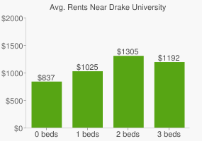Graph of average rent prices for Drake University