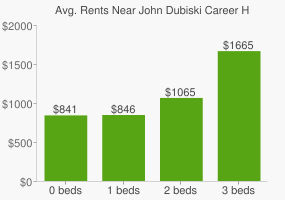 Graph of average rent prices for John Dubiski Career High School