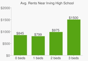 Graph of average rent prices for Irving High School