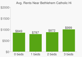 Graph of average rent prices for Bethlehem Catholic High School