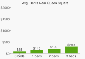 Graph of average rent prices for Queen Square