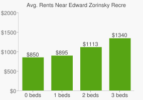 Graph of average rent prices for Edward Zorinsky Recreation Area