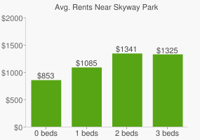 Graph of average rent prices for Skyway Park