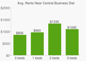 Graph of average rent prices for Central Business District Cincinnati