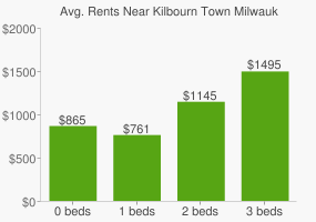 Graph of average rent prices for Kilbourn Town Milwaukee