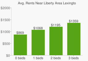 Graph of average rent prices for Liberty Area Lexington-Fayette